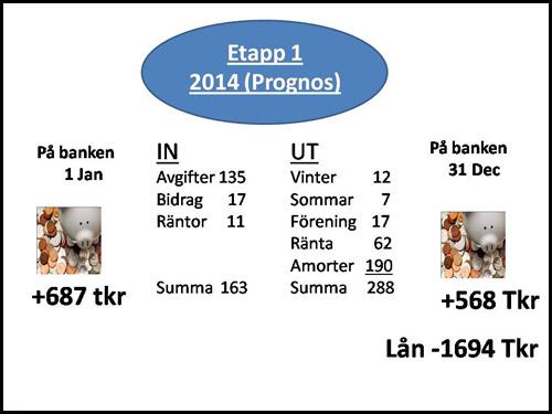 ränta prognos 2015